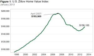 U.S. Home Value Index from Zillow, courtesy of ibitimes.com