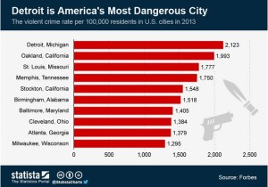 Forbes named Detroit the most dangerous city in the U.S. for 2013 (Courtesy: statista.com and Forbes)