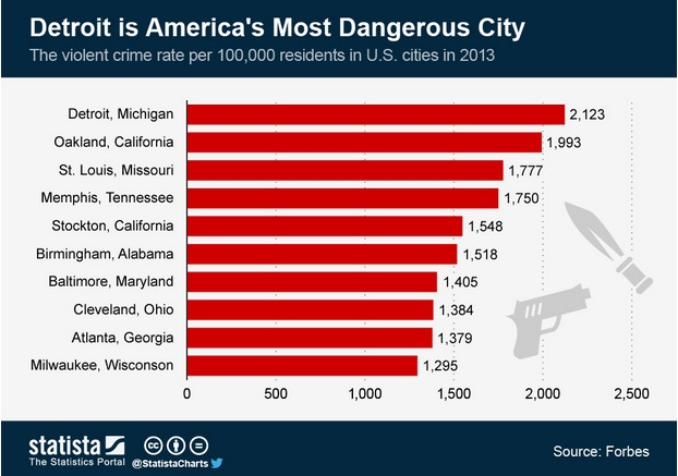 forbes named detroit the most dangerous city in the u s for 2013 courtesy statista