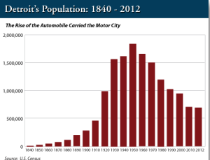 Chart of Detroit population trends from 1860-2012.  (Courtesy: AgoraFinancial.com)