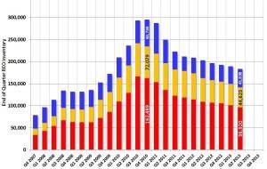 U.S. REO inventory trends through Q2 2013 (Courtesy: www.calculatedriskblog.com)