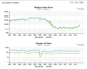 Trulia provides trend charts for every city in the U.S.